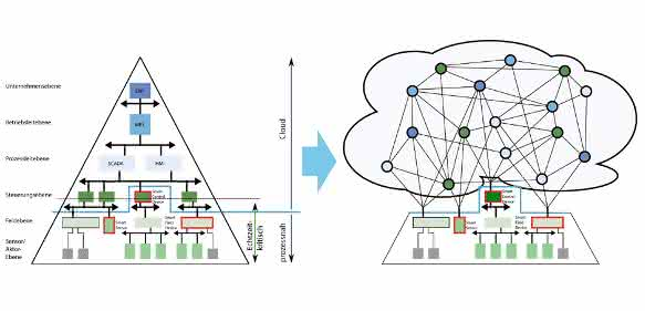 Indu-Sol Automatisierungspyramide