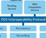 Konnektivitätsplattform für Echtzeitanwendungen von Real-Time Innovations (RTI)