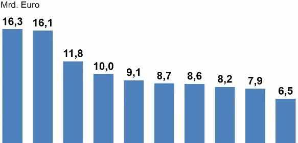 Elektroexporte in Top 10 Abnehmerländer