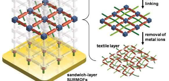 Das metallorganische Gerüst ist sandwichartig aufgebaut (a). In einer aktiven Schicht, eingebettet zwischen sogenannten Opferschichten, wird die molekulare Textilie gewebt (b). (Abbildung: KIT)