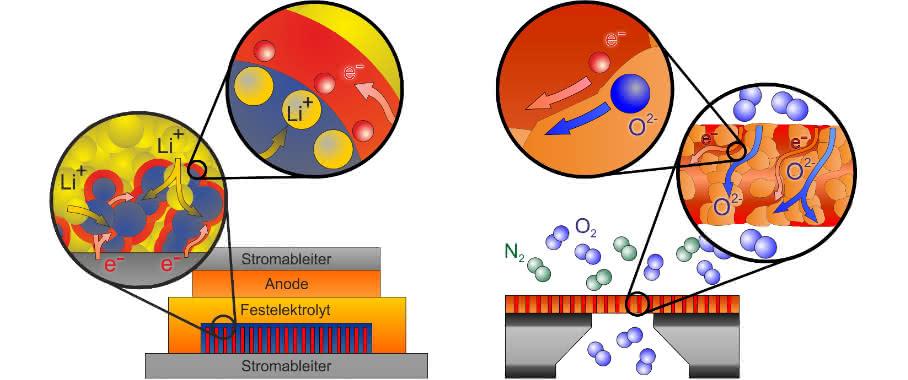 Schematische Darstellung des Funktionsprinzips einer Batterieelektrode (links) und einer Sauerstoffmembran (rechts) auf Basis der nanostrukturierten Komposit-Materialien. (Grafik: Dr. Matthias Elm)