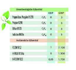 Temperierprogramm: Umweltverträgliche Kältemittel
