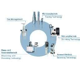 Werkzeugvoreinstelltechnik von Haimer