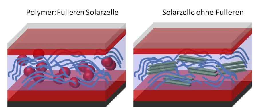 Vergleich des Aufbaus von Polymer-Fulleren und Fulleren-freien organischen Solarzellen sowie die dazugehörigen Strom-Spannungs-Kennlinien. Die neuen Akzptormoleküle (rechts) erlauben deutlich höhere Leerlaufspannungen als die traditionellen Fulleren-basierten Solarzellen. (Copyright: Forschungszentrum Jülich)
