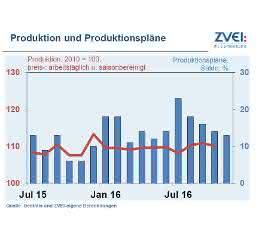 Produktion und Produktionspläne