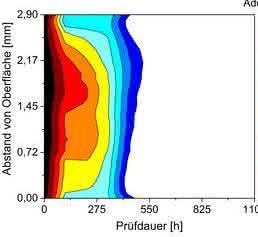 Orts- und zeitaufgelöster Gehalt von stabilisierendem Additiv in einem Bauteil.