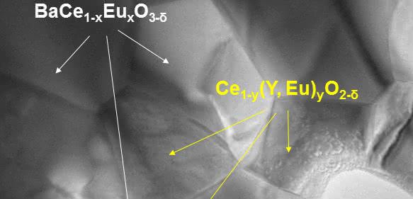 Transmissionselektronenmikroskop-Aufnahme der Membran, erstellt im Ernst Ruska-Centrum. Die beiden Phasen für Protonen- und Elektronenleitung sind farblich gekennzeichnet: Bariumcerat dotiert mit Europiumoxid (BCEO) und mit Yttrium-, Europiumoxid-dotiertes Cer (CYO). (Copyright: Forschungszentrum Jülich)