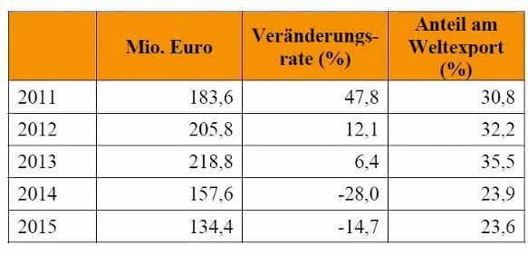 Wert der Lieferungen deutscher Kunststoff- und Gummimaschinen nach Russland. (Bild: VDMA)