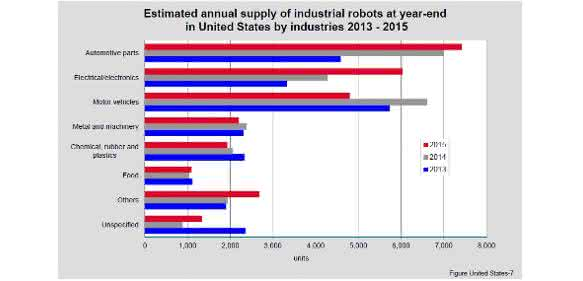 Industrie-Robotern in den USA