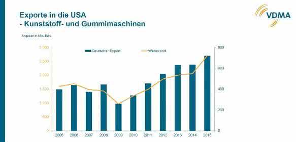 Exportrekord in die USA: Für Maschinenbauer geht es weiter steil aufwärts