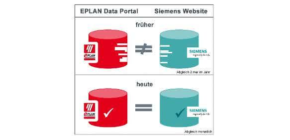 Siemens und Eplan im Eplan Data Portal