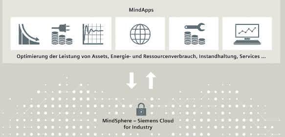 IoT-Ecosystem: Siemens bringt MindSphere in die Microsoft Cloud Azure