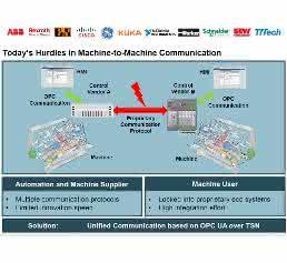Offene Kommunikationslösung: Führende Hersteller unterstützen OPC UA TSN in künftigen Produktgenerationen