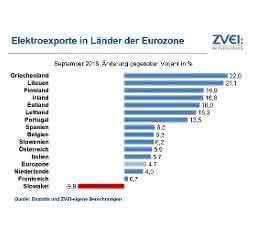 Elektroindustrie: Exporte erneut gestiegen