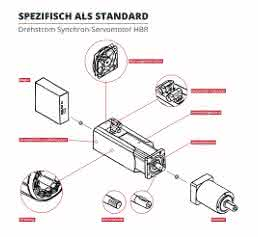 Synchronmotoren-Baureihe HBR