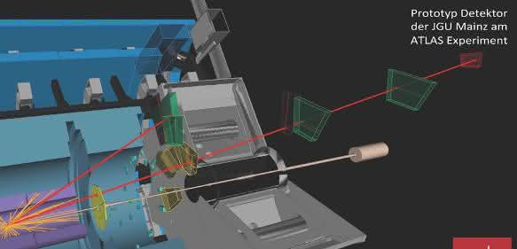 Simulation einer Teilchenkollision