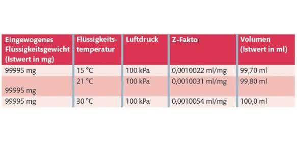 Labortechnik: Warum man Schlauchpumpen kalibrieren sollte
