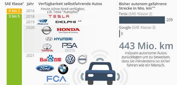 Statista - Verfügbarkeit selbstfahrender Autos