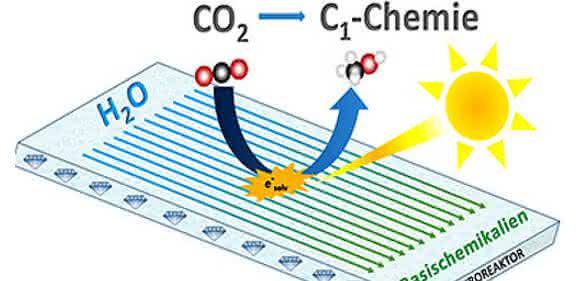 Ein Mikroreaktor, der einen Diamant-Photokatalysator als photoaktives Zentrum enthält und der Kohlendioxid in wertvolle chemische Bausteine umwandelt: Daran arbeiten Wissenschaftler in dem Forschungsverbund CarbonCat. (Grafik: Thomas Rehm)