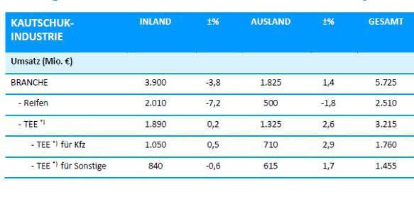 Deutsche Kautschukindustrie: Halbjahresbilanz 2016 durchwachsen
