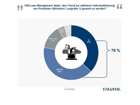 Staufen-Studie: Maschinenbauer setzen beim Thema Losgröße 1 auf Lean Management