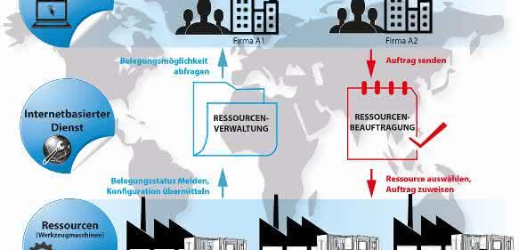Forschungsprojekt Rent'n'Produce: Fertigungssysteme über cloud-basierte Plattform steuern