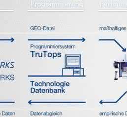 Datenfluss Topsworks