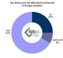 IVAM e.V. Fachverband für Mikrotechnik