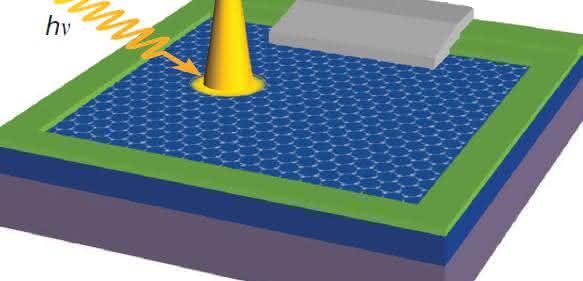 Blick in das memristive Bauelement: Spektromikroskopische Identifizierung des schaltenden Filaments durch eine nur ein Atom dünne Kohlenstoffschicht. Copyright: Forschungszentrum Jülich
