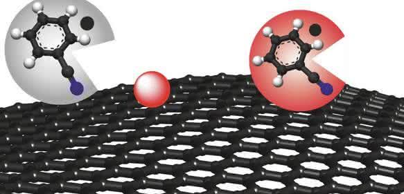 """Chemische Herstellung einer eindimensionalen Kohlenstoffschicht """"Graphen"""": Das Lösungsmittel Benzonitril (grauer Kreis) nimmt die Verursacher von möglichen Defekten auf und färbt sich dabei rot – heraus kommt defektfreies Graphen (roter Kreis). (Grafik: FAU/Philipp Vecera)"""