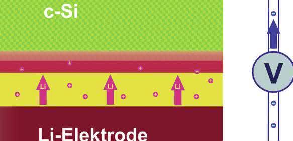 Lithium-Ionen wandern durch den Elektrolyten (gelb) in die Schicht aus kristallinem Silizium (c-Si) ein. Im Lauf der Beladung bildet sich eine 20 Nanometer dünne Schicht (rot) in der Silizium-Elektrode, die extrem viele Lithium-Atome aufnimmt. Skizze: HZB