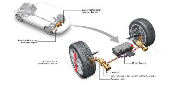 Elektromechanischer Rotationsdämpfer von Audi