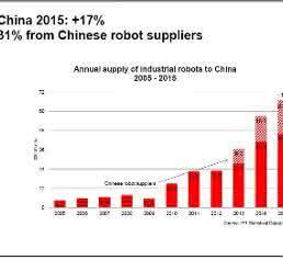 Industrie-Roboter: China will bis 2020 in die Top-10 der Roboter-Nationen