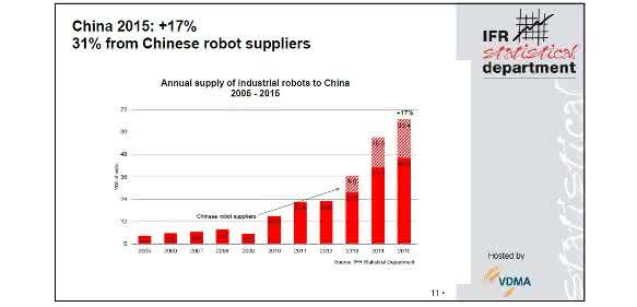 Industrie-Roboter: China will bis 2020 in die Top-10 der Roboter-Nationen