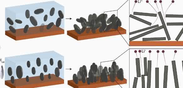 Die Grafitflocken in einer herkömmlichen Anode liegen kreuz und quer zueinander (oben links und Mitte). Lithiumionen, die dort andocken oder wieder zurück zur Kathode wandern wollen, müssen Umwege gehen (oben rechts). Setzt man den Grafit jedoch einem rotierenden Magnetfeld aus (unten), so richten sich die Flocken in der Suspension alle vertikal und parallel zueinander aus. Diese Orientierung behalten sie auch nach Trocknen der Suspension bei (unten Mitte). Die Ionen haben kürzere Wege (unten rechts) (Grafik: Juliette Billaud, Florian Bouville, Tommaso Magrini/Paul Scherrer Institut, ETH Zürich).