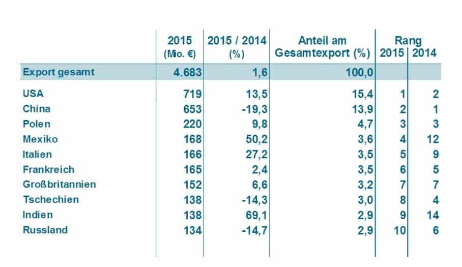 Lieferländer für den deutschen Kunststoff-und Gummimaschinenbau 2015. (Bild: Statistisches Bundesamt, VDMA)