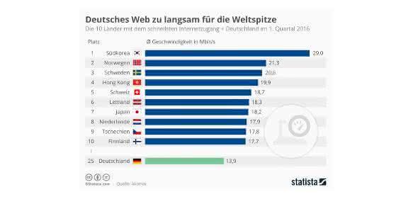 10 Länder mit dem schnellsten Internetzugang und Deutschland