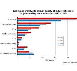 Industrie-Roboter Weltstatistik IFR
