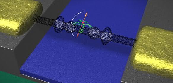 Die mechanischen Eigenschaften der Kohlenstoffnanoröhre (schwarz) bestimmen das Umklappen des Spins (orange) eines Moleküls (grün und rot). (Abbildung: Christian Gruppe / KIT)