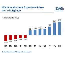 Exportzuwächse und -rückgänge