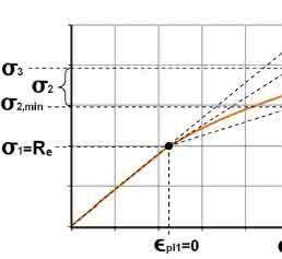 Miele gewinnt Materialparameter für die Simulation pragmatisch: Der Belastung sicher standhalten