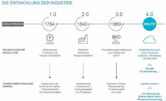 Industrie 4.0: Studie: Der Kampf um die Datenhoheit