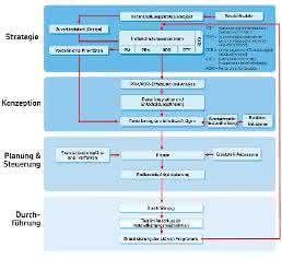 SKF Anlagen-Effizienz-Optimierung