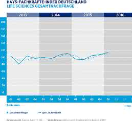 Hays-Life-Sciences-Fachkräfte-Index – Gesamtnachfrage