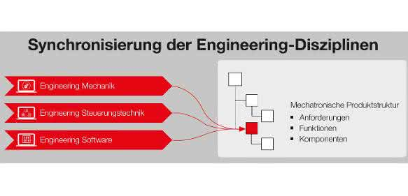 Engineering: Eplan stellt Syngineer vor