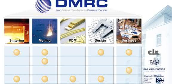 Das DMRC ist engvernetzt mit relevanten Partnern in Forschung und Anwendung der Additiven Verfahren. (Bild DRMC)