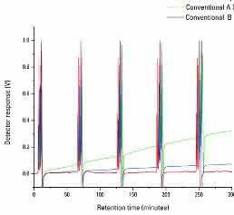 Basisliniendrift des EcoSEC-Zweikanal-RI-Detektors