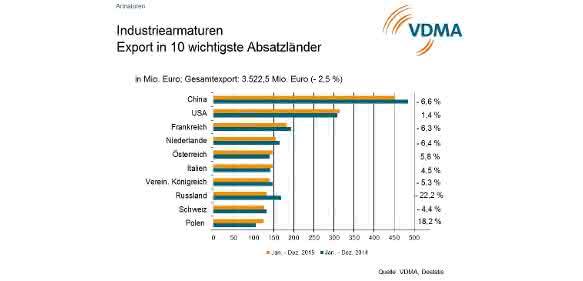 Industriearmaturen Absatzländer Top 10