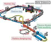 Aufbau des SuperKEKB-Beschleunigers
