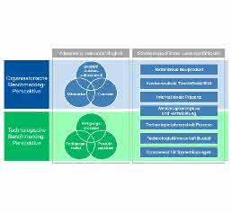 Organisatorische und technologische Perspektiven des Benchmarkings (Bild: IKV, WZL)